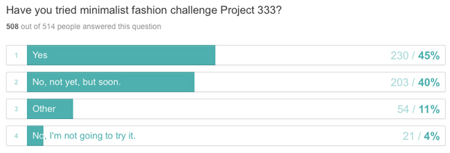 Are you going to try minimalist fashion challenge Project 333?